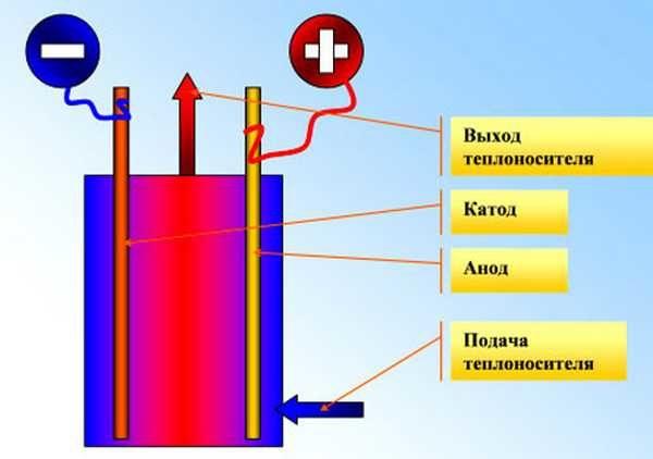 Анодный метод нагрева позволяет нагревать всю жидкость, находящуюся в котле, одновременно