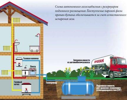 Автономное газоснабжение – идеальный вариант для промышленного предприятия (если, конечно, есть такая финансовая возможность)
