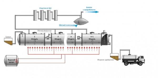 биотопливо из навоза в домашних условиях
