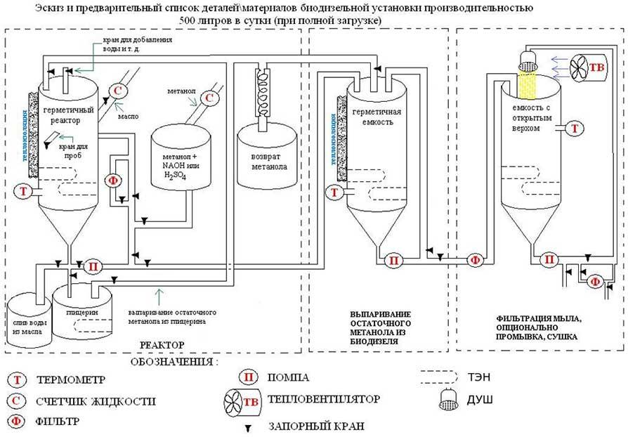 Биогаз своими руками в домашних условиях: чертежи, фото, видео 97