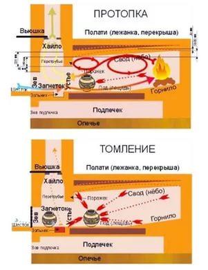 Благодаря круговому движению газов КПД русской печи может достигать 80%.