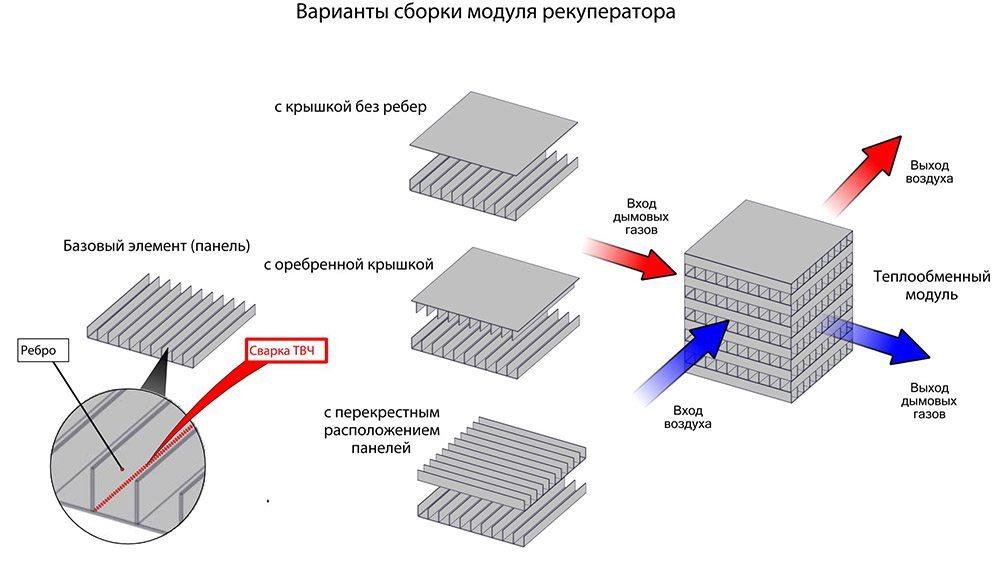 Рекуператор пластинчатый или роторный теплообменник каталог теплообменников h