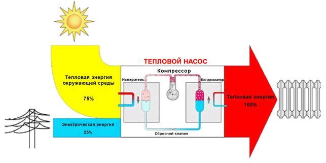 Большая часть тепла отбирается у окружающей среды.