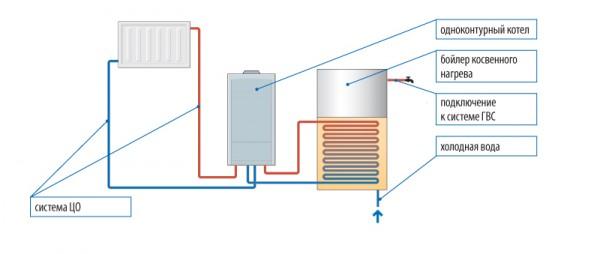 Бойлер косвенного нагрева можно подключить к любому котлу.