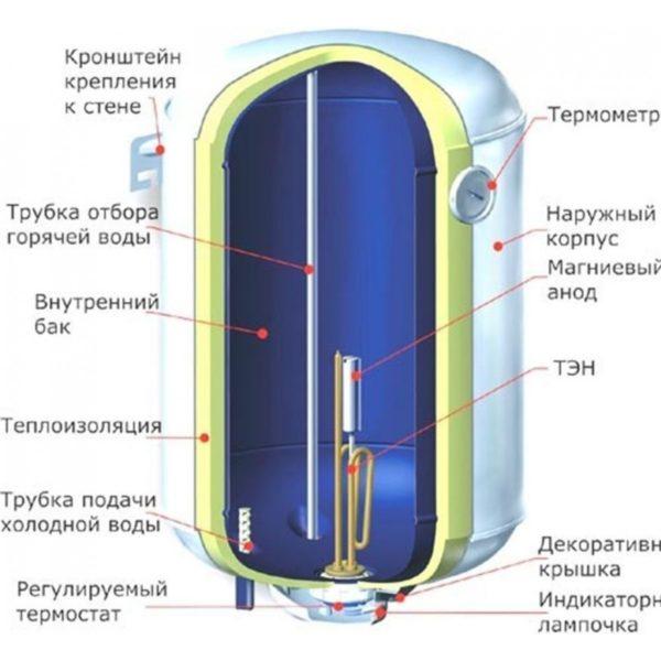 Бойлер в разрезе. Внешняя и внутренняя колбы корпуса разделены слоем пенополиуретановой теплоизоляции.