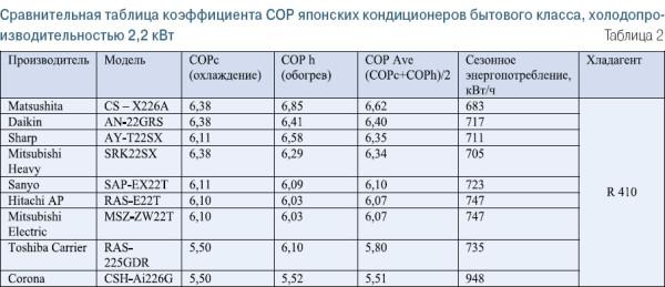 COP - это параметр, указывающий на отношение тепловой мощности к энергопотреблению.