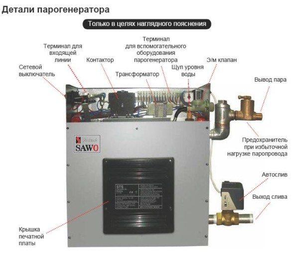 Детали одной из серийных моделей парогенератора.
