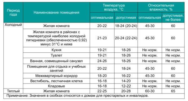 Действующие санитарные нормы температуры для жилых комнат и вспомогательных помещений.