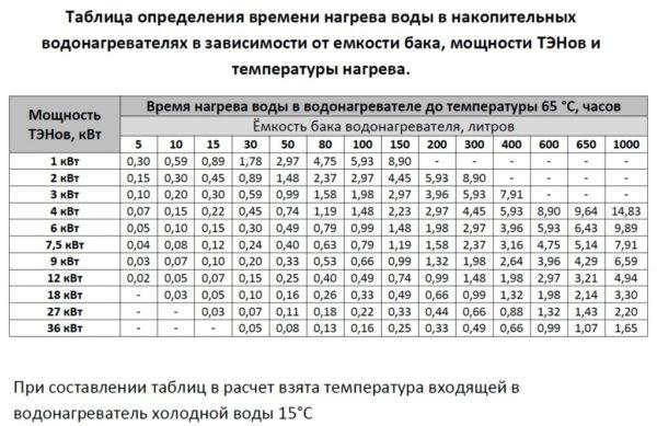 Для планирования водных процедур данная таблица будет весьма полезной.