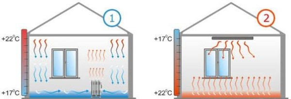 Движение тепла при конверторном и инфракрасном обогреве