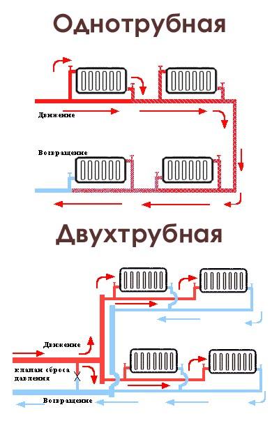 Однотрубная система отопления частного дома: схемы, варианты.