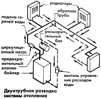 Двухтрубный вариант отопительной системы