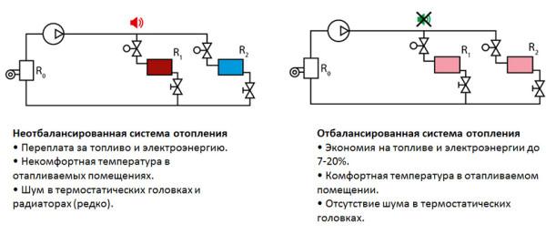 Двухтрубный контур до и после балансировки.