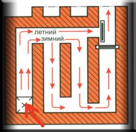 Дымоход оборудован двумя задвижками для работы на отопление и только на варку.