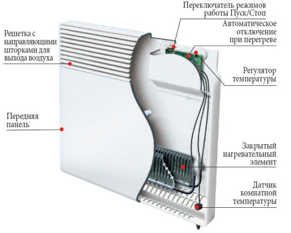 электроконвекторы отопления настенные