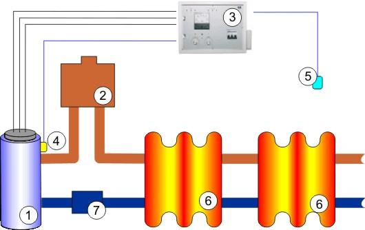 электроотопительные системы для дома