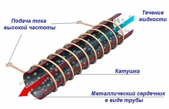 Электроток подключается к первичной обмотке.