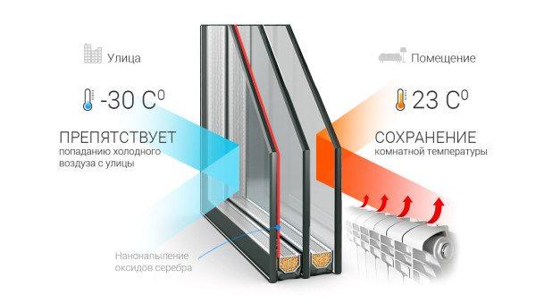 Энергосберегающее остекление сводит к минимуму потери тепла через окна.