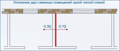 Если нужно распределить тепло неравномерно, проблема решится частичной теплоизоляцией с одной стороны перегородки.