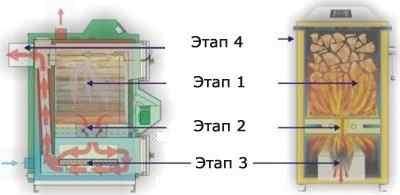 Этапы сгорания топлива в генераторе