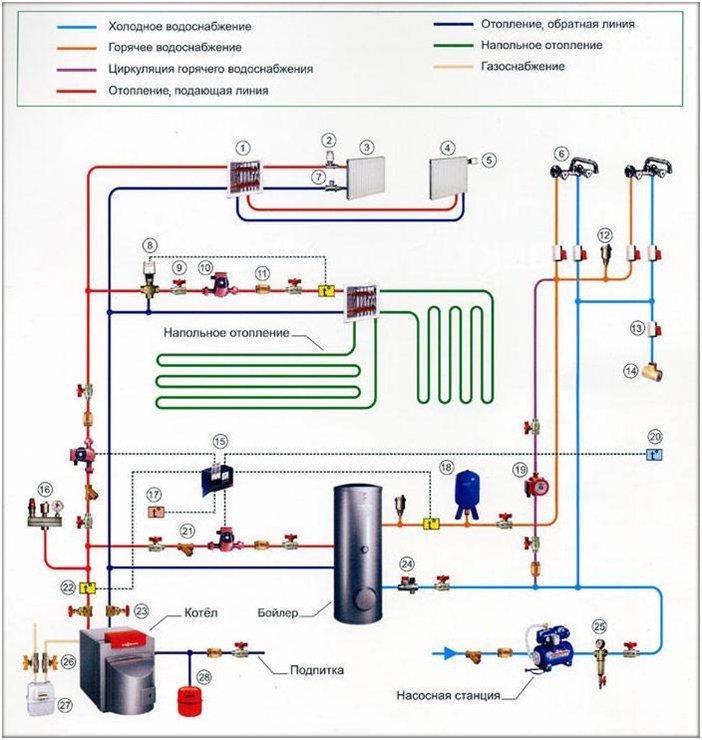 Схема системы отопления видео фото 399