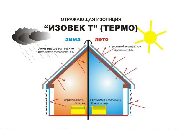 Фольгированное утепление оптимально и для зимы и для лета.