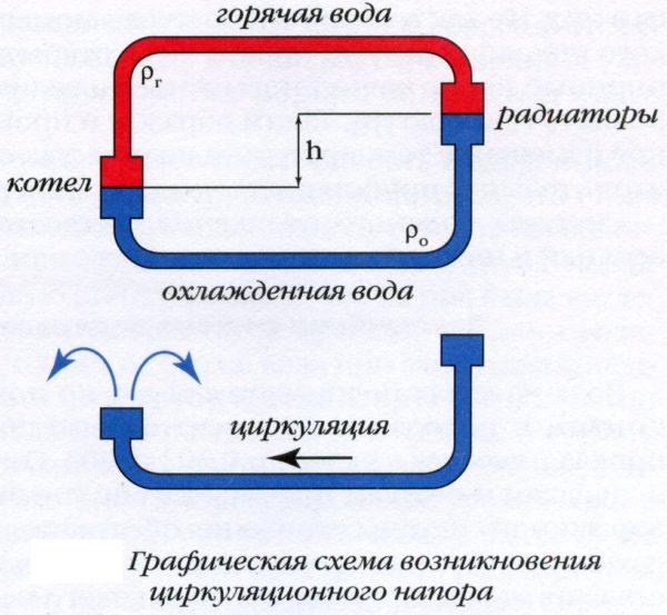 Гидравлический напор в контуре равен разнице в высоте между точками с одинаковой температурой воды в теплообменнике котла и в отопительных приборах.
