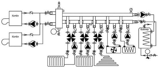 Гидрострелка позволяет независимо подключить несколько разнотемпературных контуров.