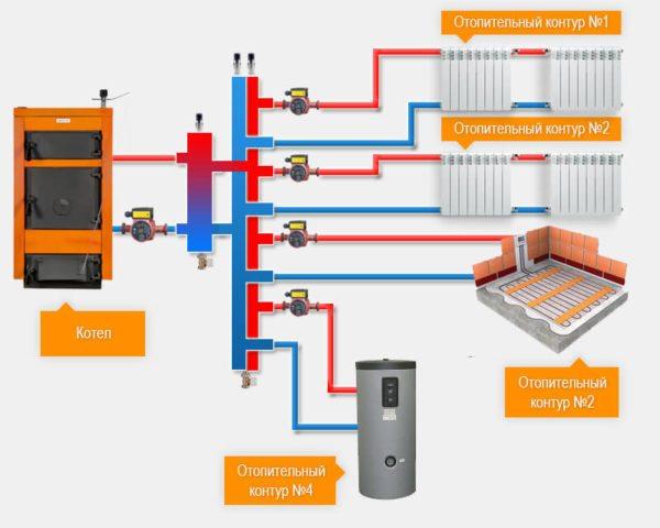 Гидрострелка синхронизирует несколько отопительных контуров с разными режимами работы.