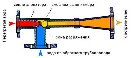 Главный узел элеваторного узла, регулирующий температуру батарей в доме.