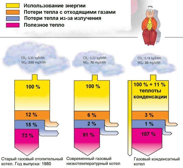 Использование теплоты конденсации водяного пара обеспечивает беспрецедентно высокий КПД прибора.
