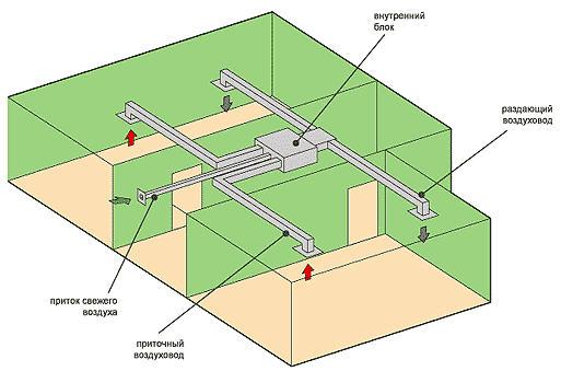 Как хорошо видно на схеме, часть воздуха используется повторно, часть - обновляется.