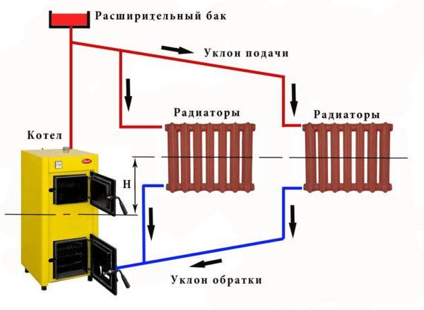 Классическая гравитационная система. Гидравлический напор в ней равен перепаду высоты H между точками с равной температурой воды в теплообменнике котла и отопительных приборах.