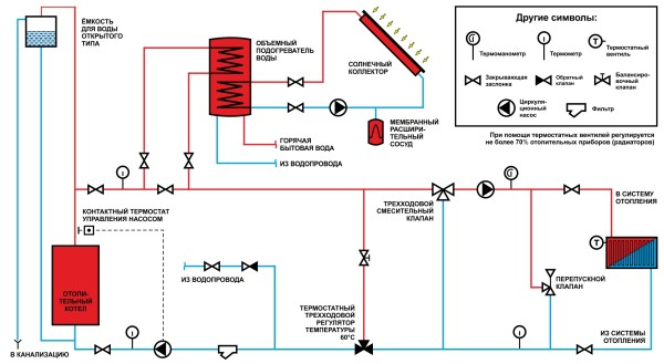 Комбинированная схема отопления с котлом и коллектором.