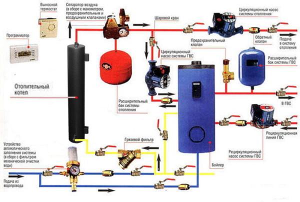 Комплектующие автономной системы отопления