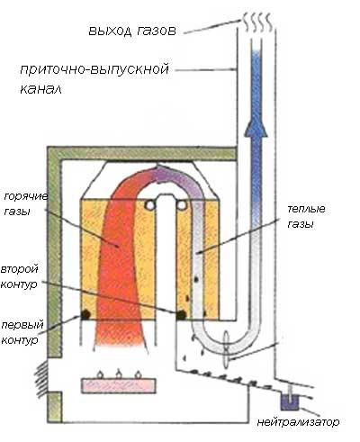 Конденсационные котлы имеют более сложное устройство из двух контуров