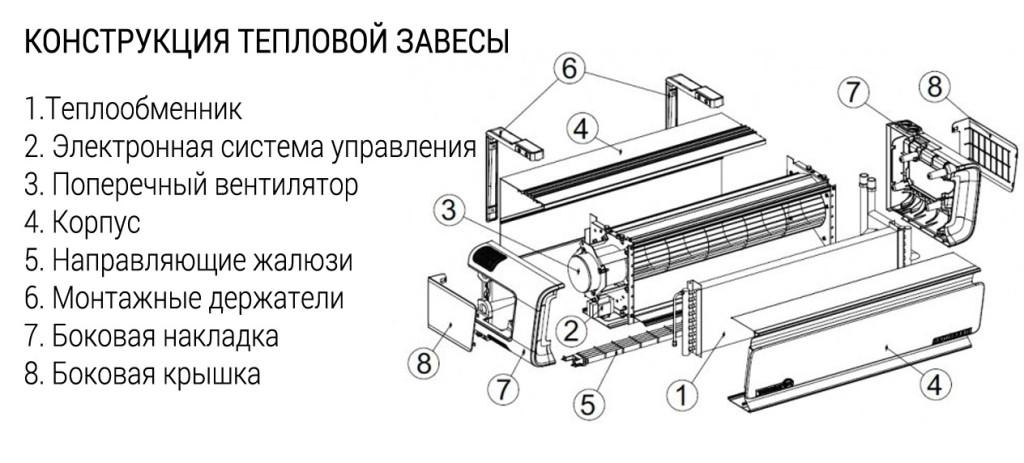 Конструктивные основные элементы агрегата.