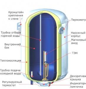 Конструкция электроводонагревателя