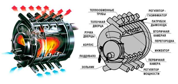 Конструкция и особенности функционирования агрегата.
