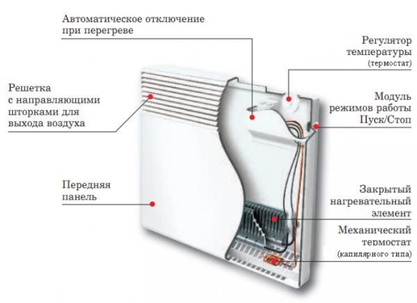 Конструкция конвектора.