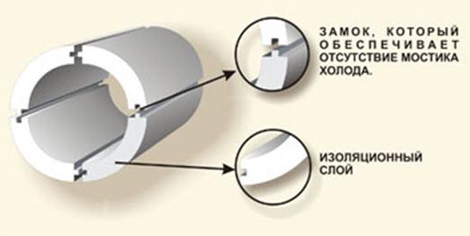 Конструкция пенопластовой трубы