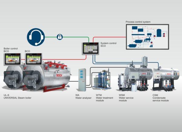 Контролирующая и управляющая автоматика облегчает эксплуатацию парогенератора.