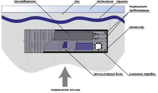 конвектора водяного отопления