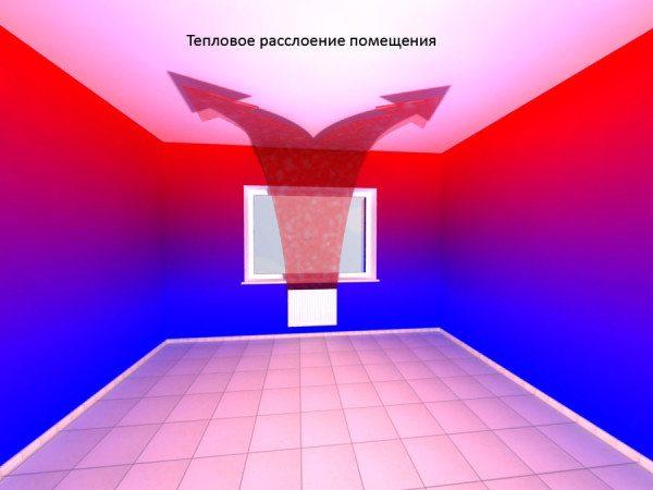 Конвекционное отопление подразумевает неравномерное распределение температур.