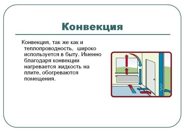 Конвекция воздуха при отоплении любым настенным прибором.
