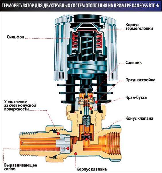 Механический (сильфонный) термостат. Клапан приводится в движение удлинением сильфона, заполненного жидкостью, газом или твердым веществом с высоким коэффициентом температурного расширения.