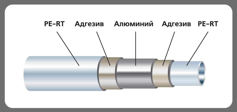 Металлопластик для отопления