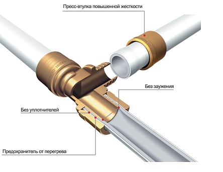 Металлопластик и вид его соединения.