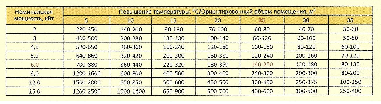Можно грубо оценить потребность в тепле и по этой таблице. Правда, для Дальнего Востока разница с улицей в 35С, мягко говоря, не будет комфортной