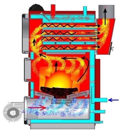 На основе конструкции твердотопливных котлов можно создать любой, оптимизированный под конкретный вид топлива. Пеллеты - один из вариантов